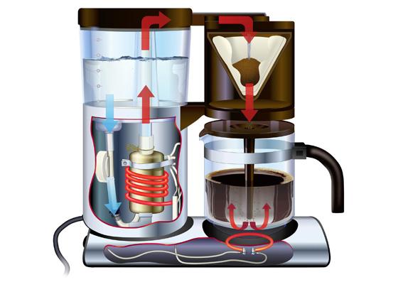 Hur fungerar en kaffebryggare